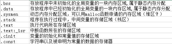 MSP430FR5969内存分配的问题