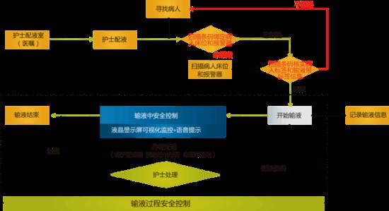 华为无线物联网携银江智慧医疗打造移动输液监控系统