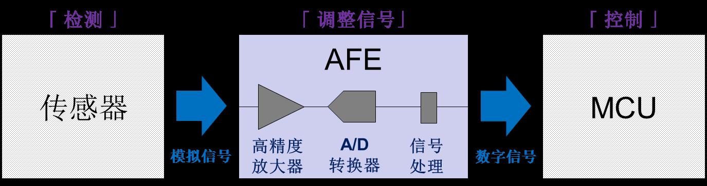 新日本无线发布的小型低功耗模拟前端NJU9101