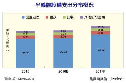 2016年半导体设备支出将略增 明年可望大反弹