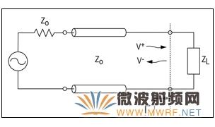 测量电压驻波比(VSWR)量化传输线的阻抗失配
