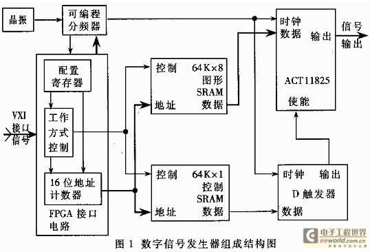 VXI总线任意数字信号发生器的设计与实现