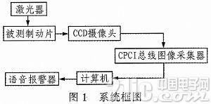 基于CPCI图像采集器的制动片磨损检测系统设计