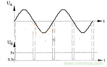图2  A、B两点电压输出波形