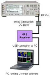 GPS接收机性能验证测试方案