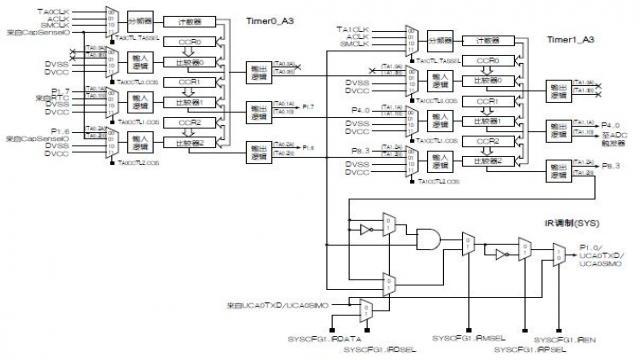 利用MSP430FR4xx实现红外遥控