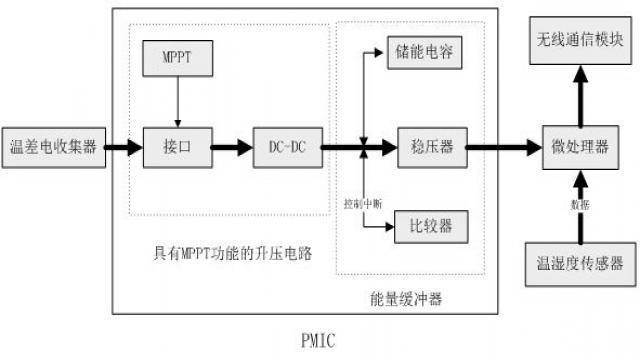 微型温差电池的无线传感器节点自供电系统设计