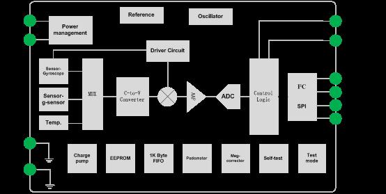 士兰微电子推出国内首款单芯片六轴惯性传感器