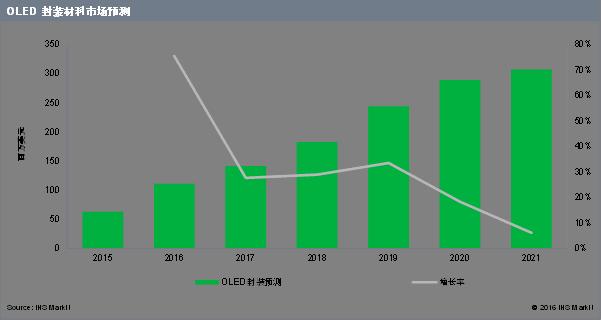 2016 年AMOLED 封装材料市场预期同比增长76 %