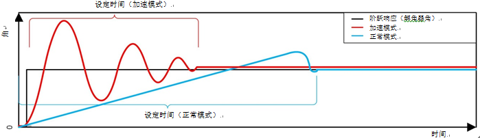 工业旋转变压器传感应用的电气设计要素