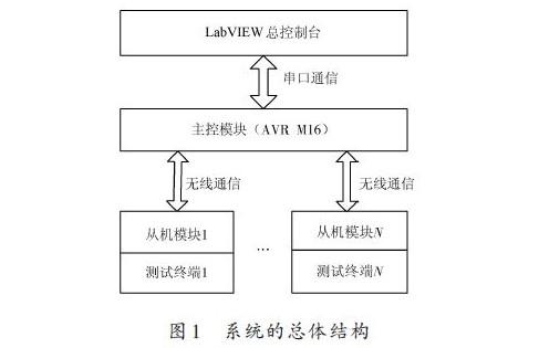 基于 LabVIEW 的油滴电量测试系统的数据库访问