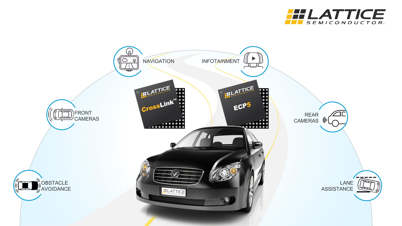 莱迪思半导体公司汽车级产品系列迎来新成员