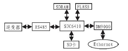 嵌入式WEB服务器在太阳能发电站监测系统中的设计应用