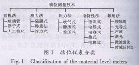 物位仪表的分类如图1