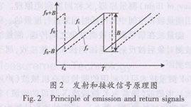 FMCW 雷达发射和接收信号的原理如图2