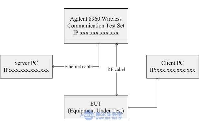 WCDMA(HSDPA)终端吞吐量测试简介