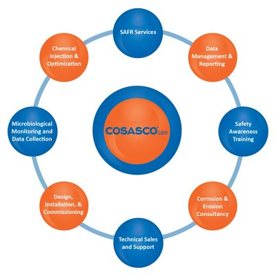 Cosasco(R)管道腐蚀监测及检测系统保护人员及设备财产安全