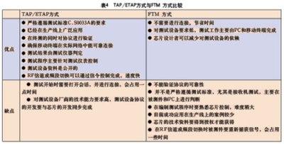 TAP/ETAP方式与FTM方式比较