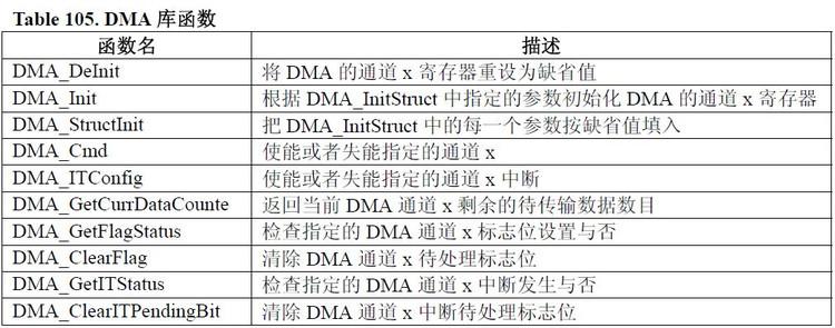 STM32中USART的DMA 实现 - java - stm32学习日志