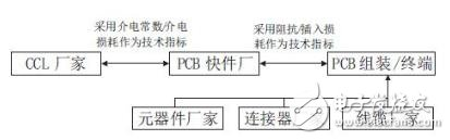 PCB材料及组装的部分技术指标