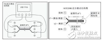 VNA与SET2DIL差分损耗测试结构图