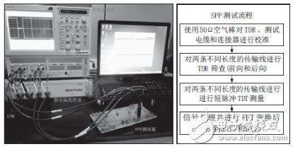SPP测试图和测试流程