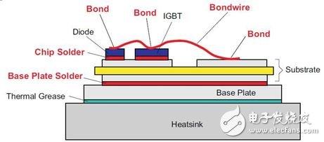 图 3:IGBT 模块的叠层结构。