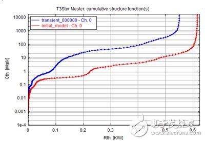 图 4:基线模型的仿真结果。