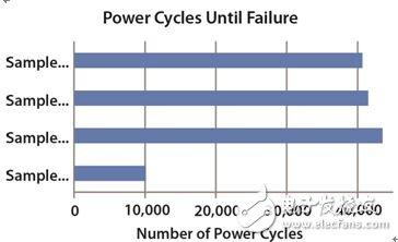 图 8:器件发生故障之前应用的功率循环数量。