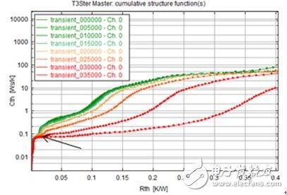 图 11:样品 0 对应于不同时间点的控制测量结果的结构函数。
