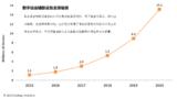 亚马逊,谷歌数字语音辅助设备出货量将在2017年达到近300万部