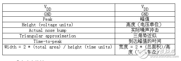 教你如何测量芯片数字模拟噪声