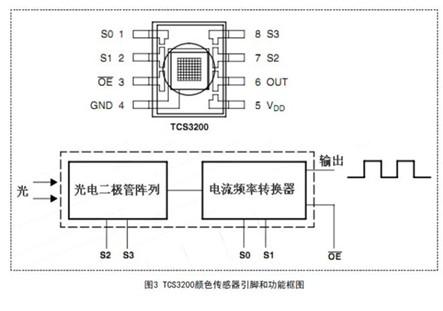 简易LED光电特性测试装置设计