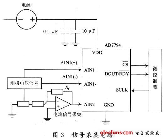 电压和电流信号的电路接法