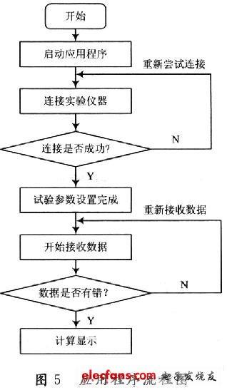 终端应用程序流程图