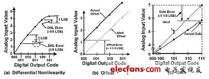 微分线性、失调及增益误差图