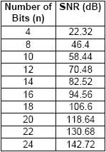 ad 转换器位数与信噪比的简单对照表