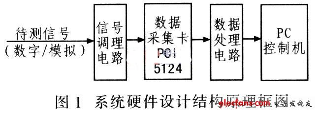 该系统硬件设计结构原理框图