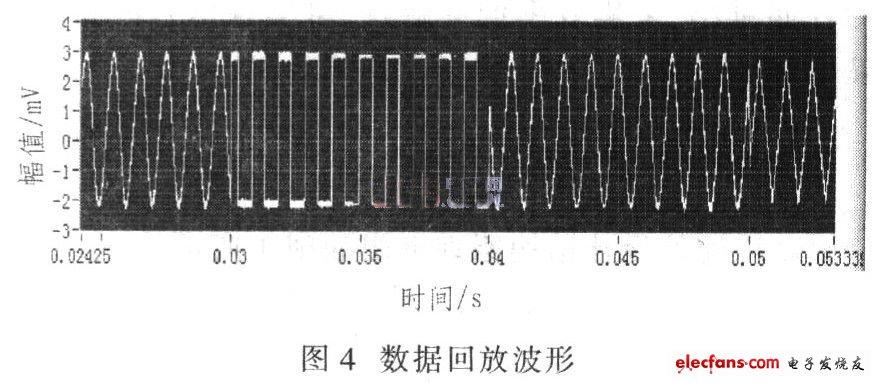 大大提高存储和释放的速率,加快数据处理速度,回放波形
