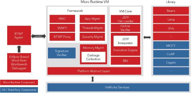 风河VxWorks全新升级尽显Java嵌入式开发优势