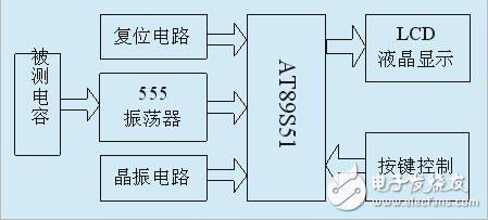 详解基于555定时器的电容测试仪设计