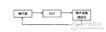 三种典型方法教你测量噪声系数