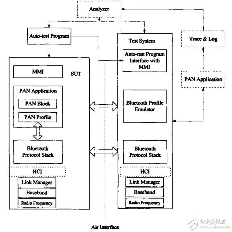 蓝牙个人局域网的应用测试步骤详解