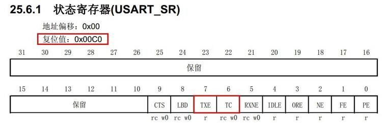 [STM32]USART发送字符串首字符丢失原因及解决办法 - rainsmell - rainsmells blog