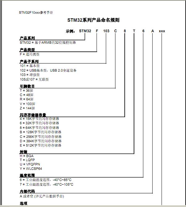 STM32几种启动文件理解 - 大海 - 大海的博客
