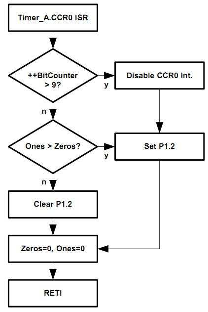 基于MSP430的FSK 调制与解调制技术 - ziye334 - ziye334的博客