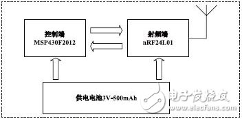 基于MSP430F2012和nRF24L01的有源RFID标签的应用设计