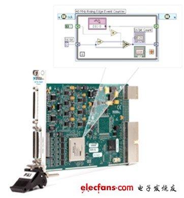 LabVIEW FPGA和软件设计射频仪器优势详解