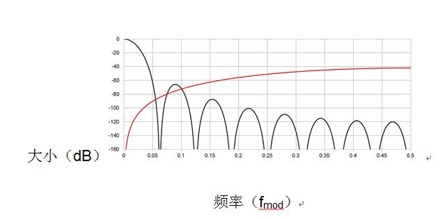 Σ-Δ ADC数字滤波器类型