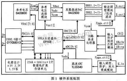 采用FPGA低成本虚拟测试系统实现